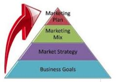 red green purple and blue pyramid with red arrow marketing plan marketing mix markteting strategy business goasl